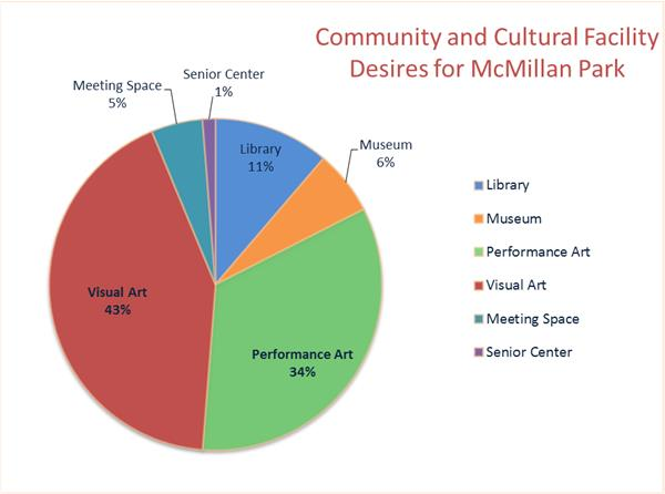 Community and Cultural Facility Desires for McMillan Park