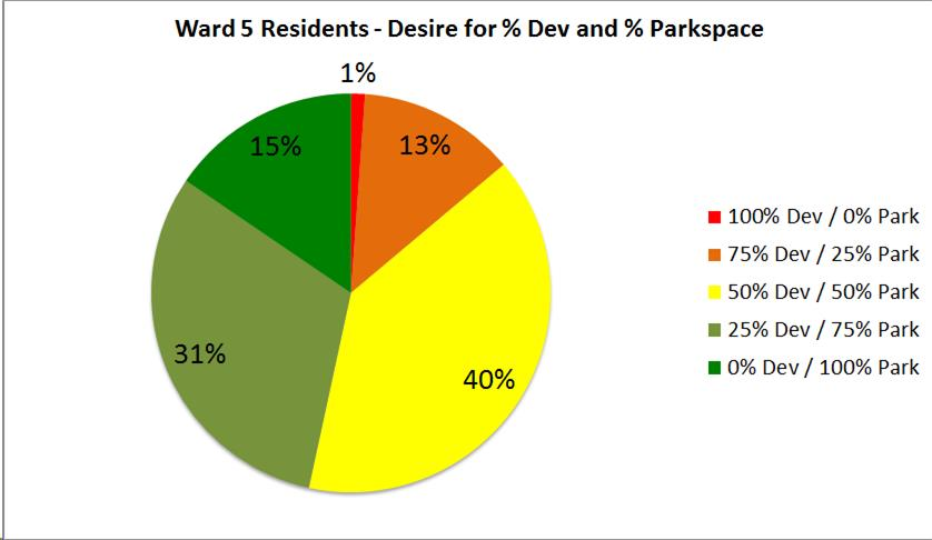 Dev vs Park - Ward 5