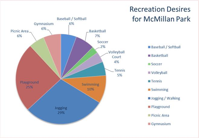 Recreation Desires for McMillan Park